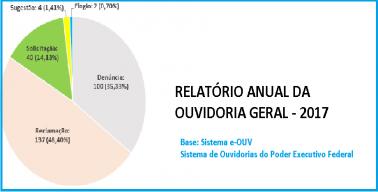 RELATÓRIO ANUAL DA OUVIDORIA GERAL - 2017